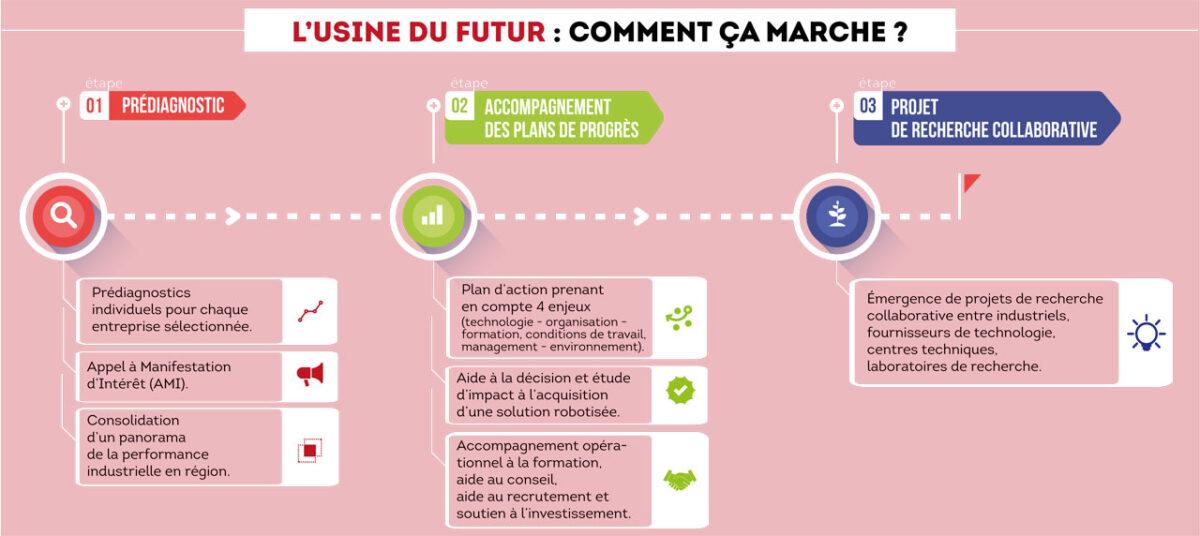 usine-du-futur_schema